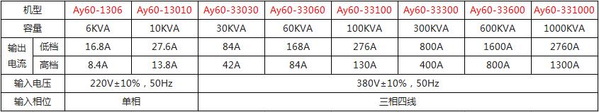 可编程三相60Hz变频电源技术参数